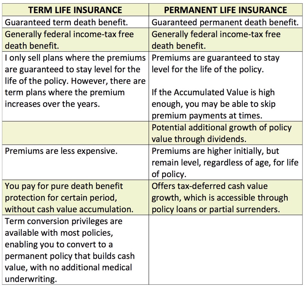 CJB Insurance Services_term vs permanent